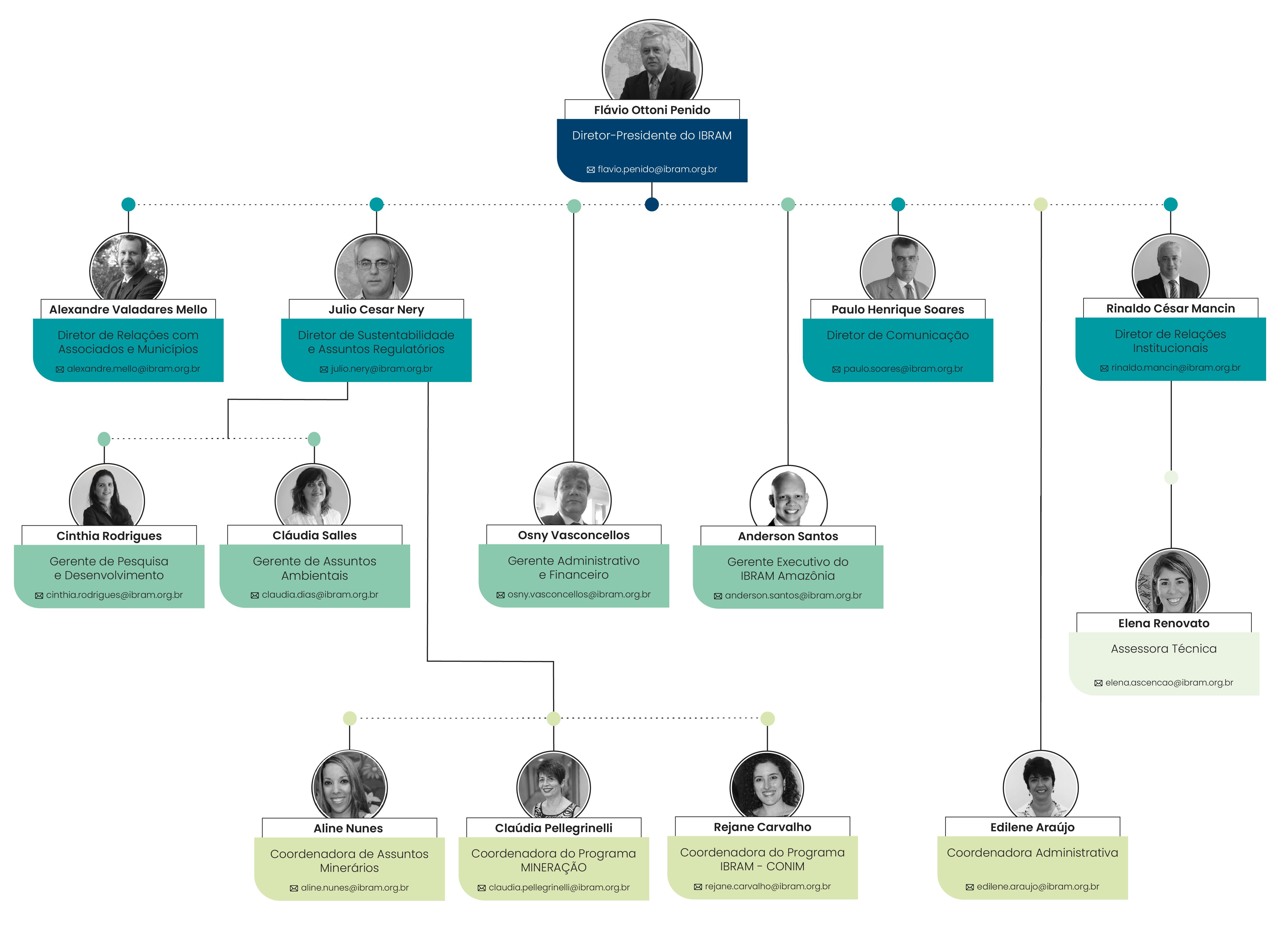 Organograma institucional do Ibram
